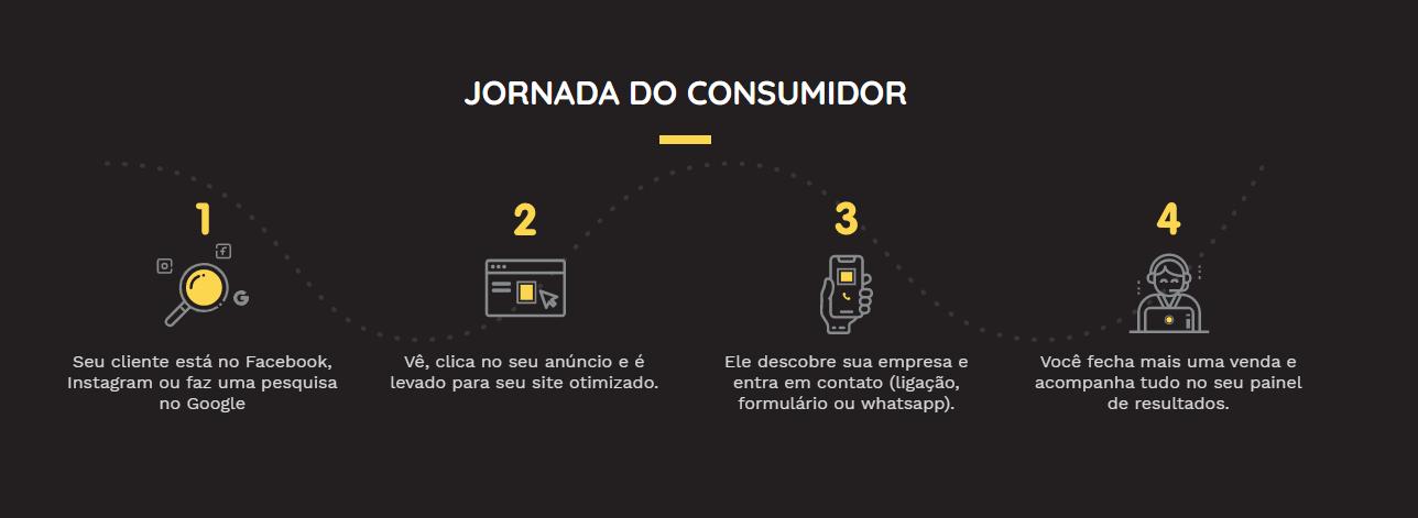 JORNADA DO CONSUMIDOR GENIUS MARKETING